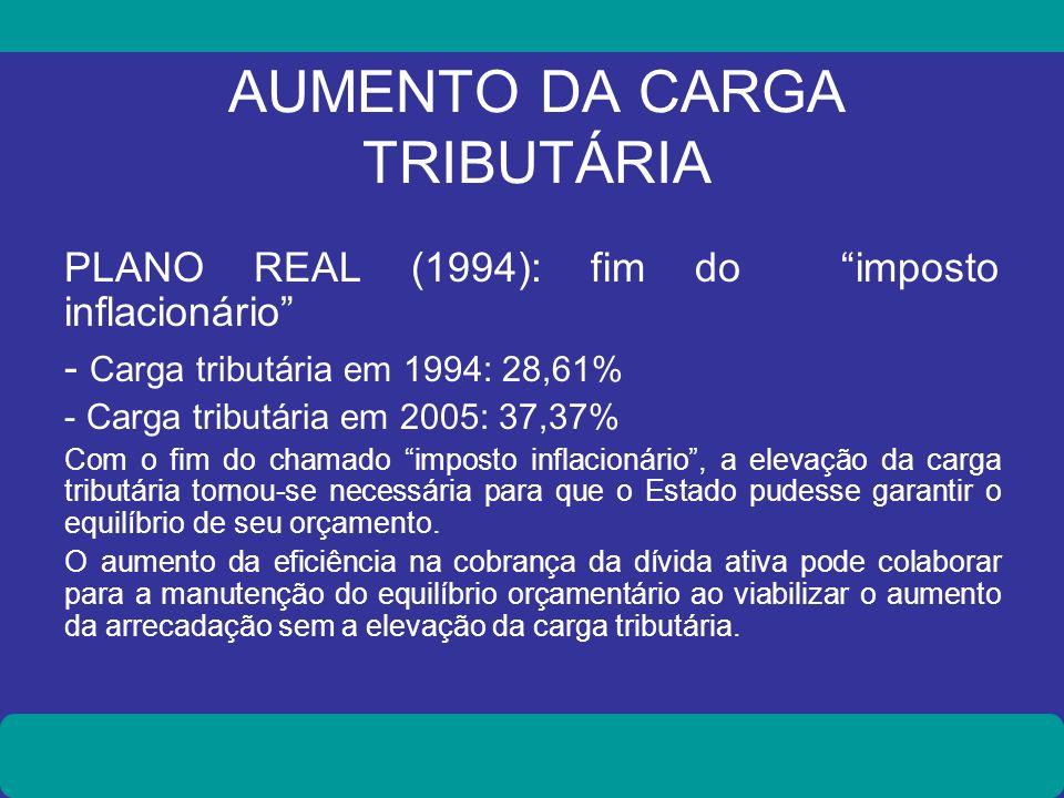 AUMENTO DA CARGA TRIBUTÁRIA