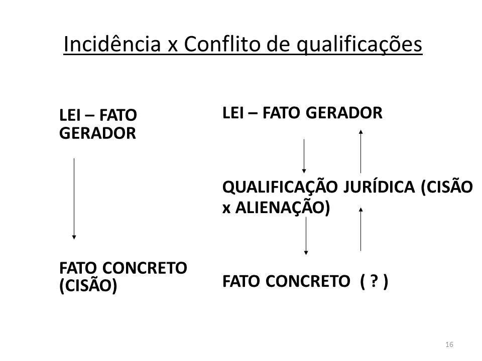 Incidência x Conflito de qualificações