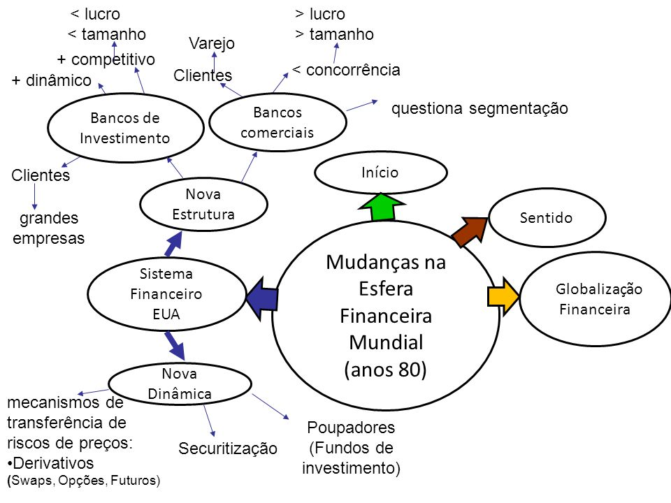 Mudanças na Esfera Financeira Mundial