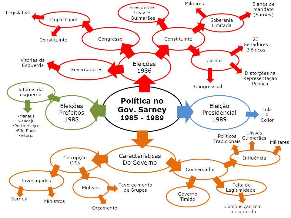 Política no Gov. Sarney 1985 - 1989 Eleições 1986 Eleições Prefeitos