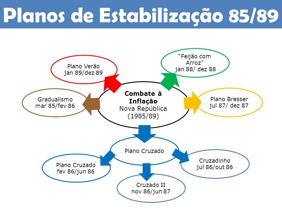 Planos de Estabilização 85/89