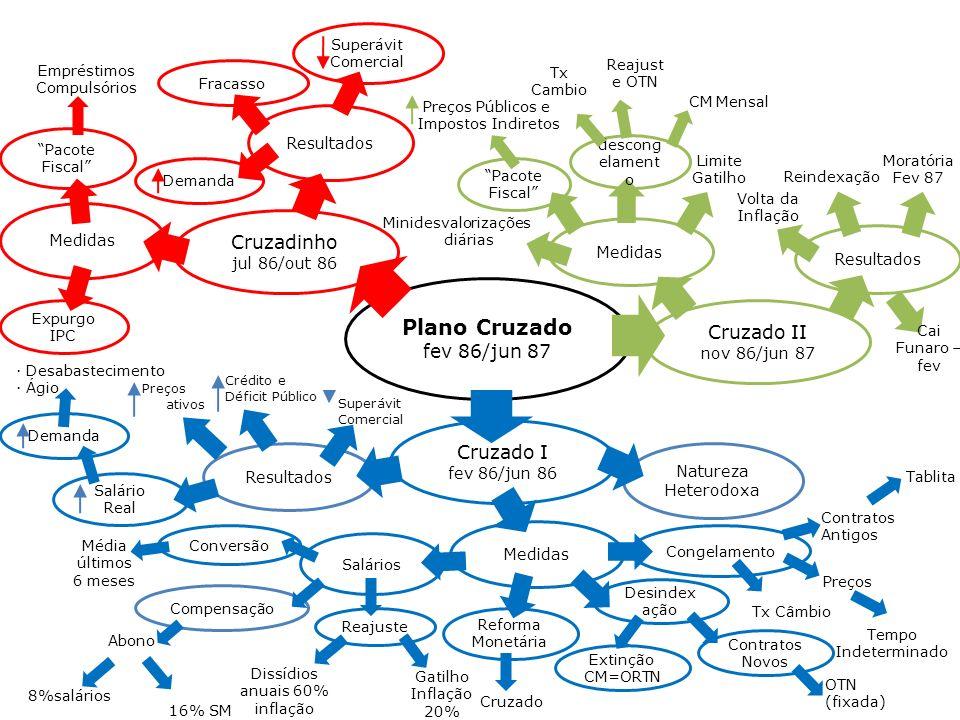 Plano Cruzado Cruzadinho fev 86/jun 87 Cruzado II Cruzado I Resultados