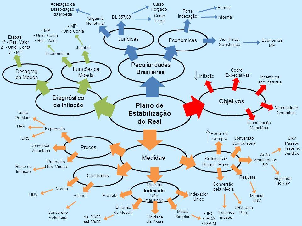Plano de Estabilização do Real