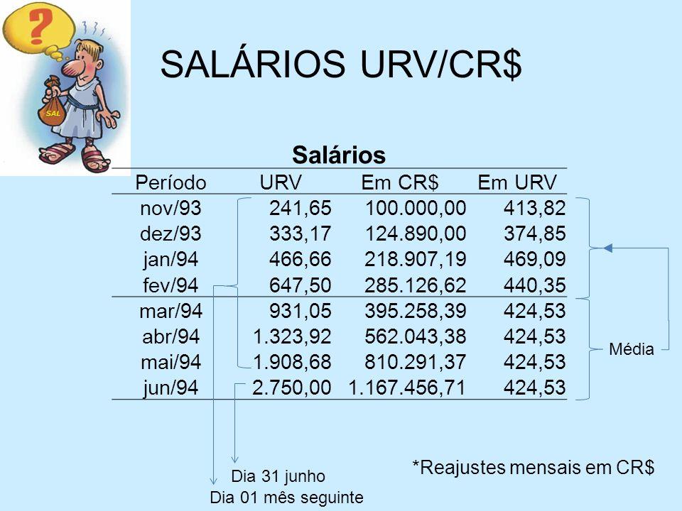 SALÁRIOS URV/CR$ Salários Período URV Em CR$ Em URV nov/93 241,65