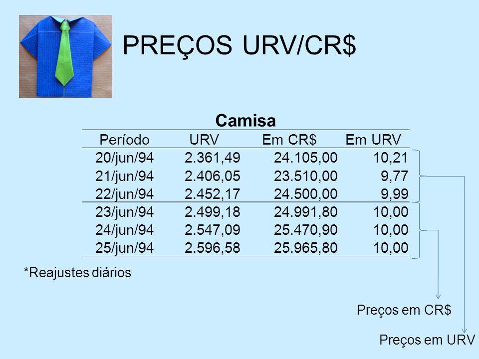 PREÇOS URV/CR$ Camisa Período URV Em CR$ Em URV 20/jun/94 2.361,49