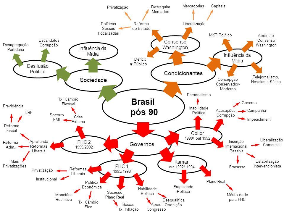 Brasil pós 90 Condicionantes Sociedade Governos Consenso Washington