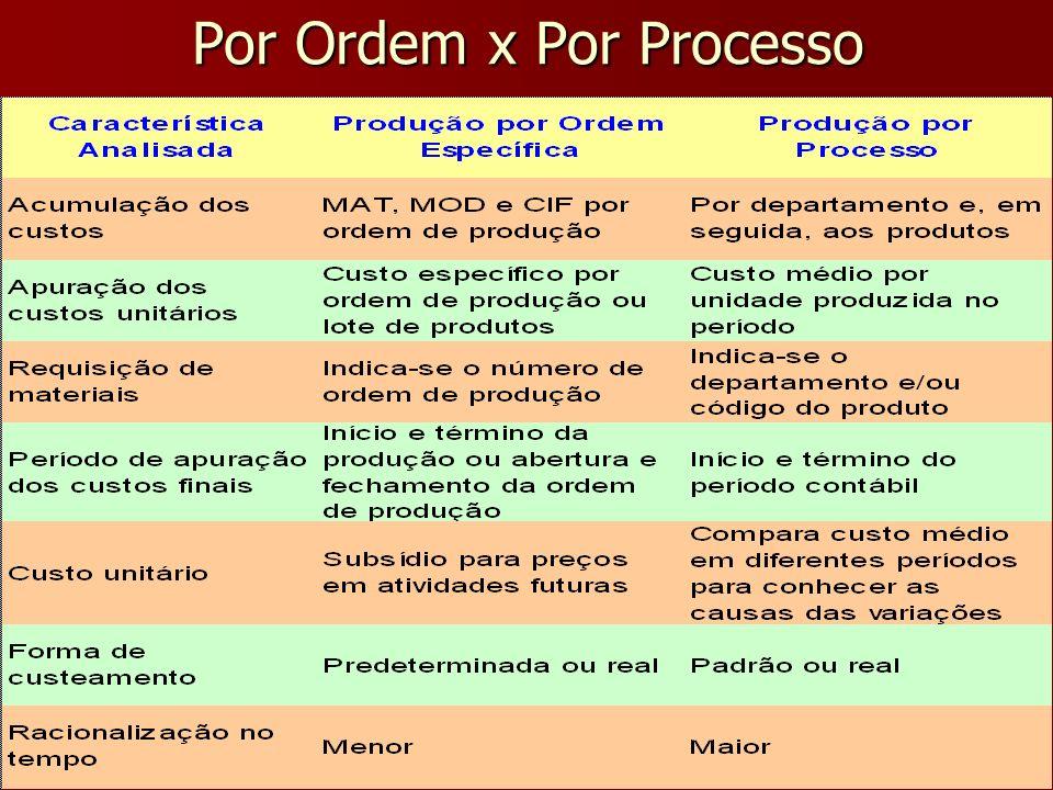 Por Ordem x Por Processo