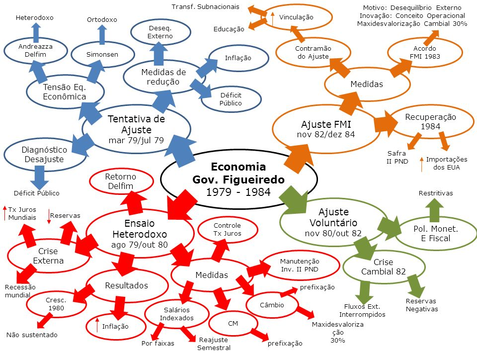Economia Gov. Figueiredo
