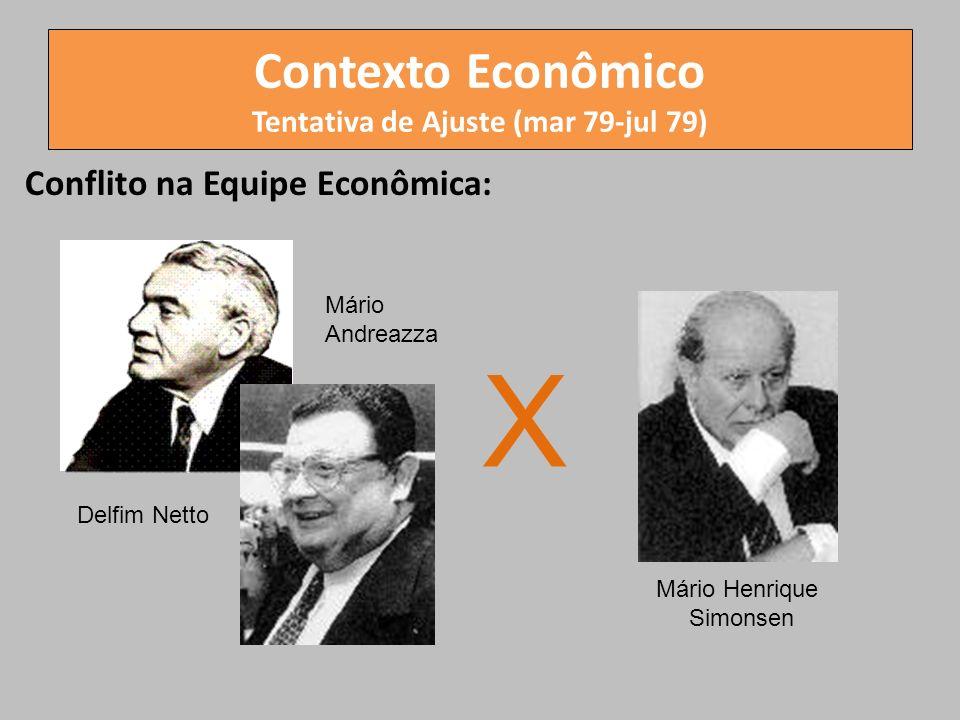 Contexto Econômico Tentativa de Ajuste (mar 79-jul 79)
