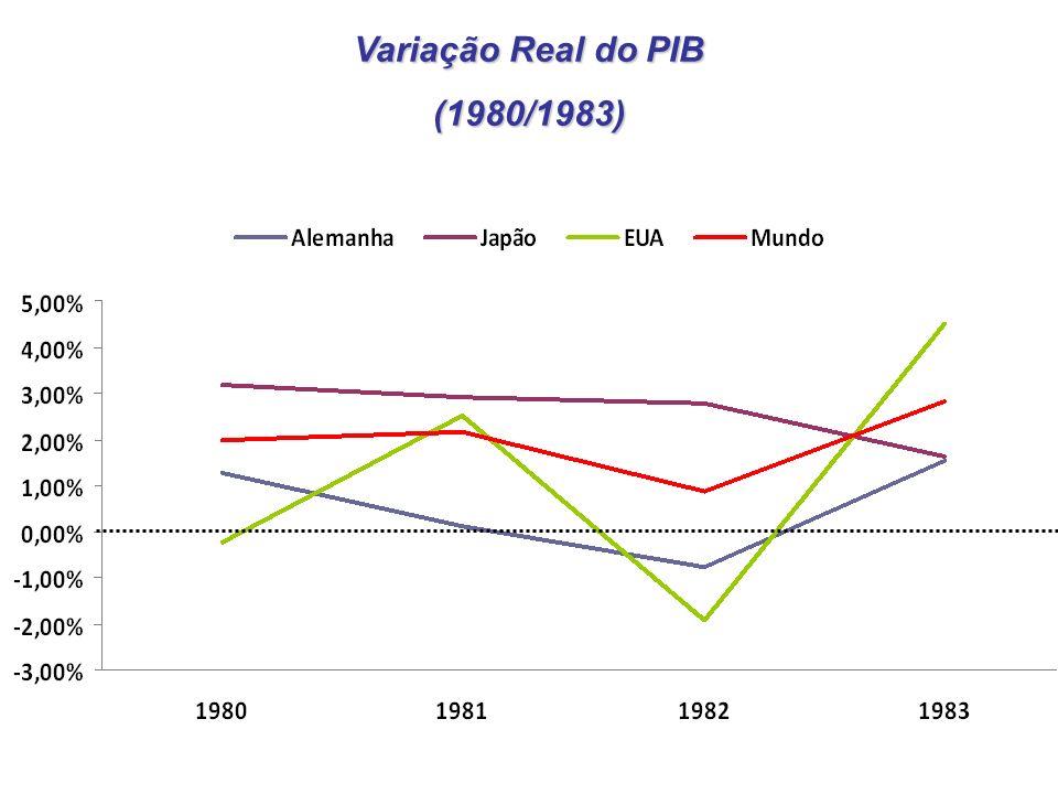 Variação Real do PIB (1980/1983)