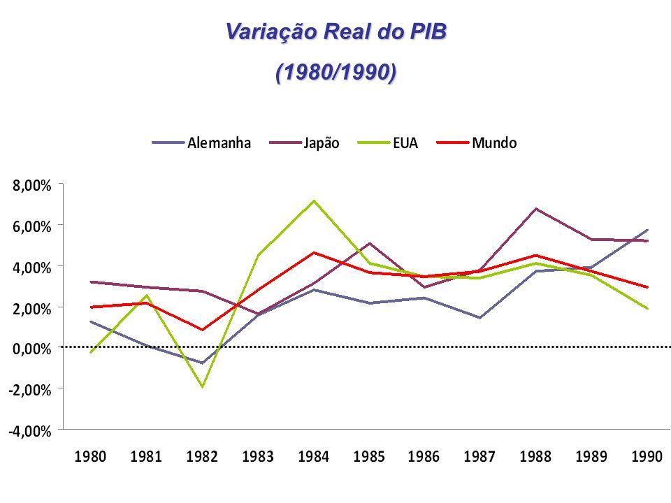 Variação Real do PIB (1980/1990)