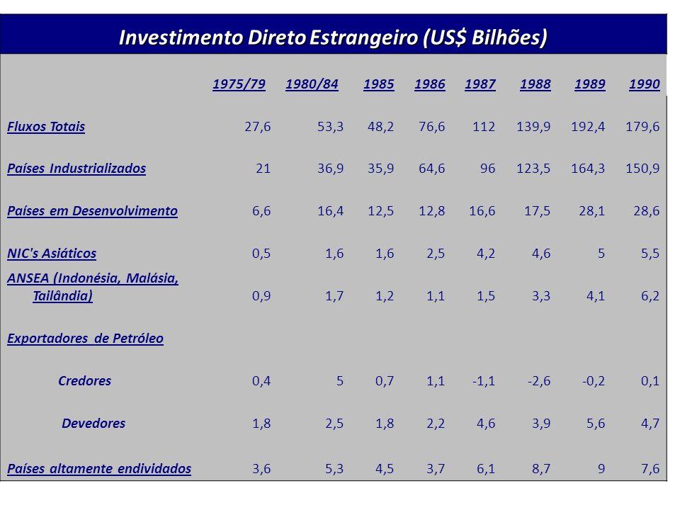 Investimento Direto Estrangeiro (US$ Bilhões)