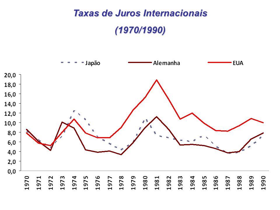 Taxas de Juros Internacionais