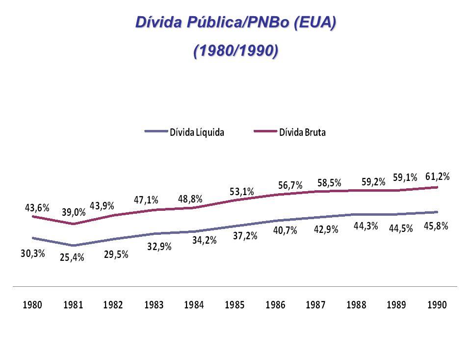Dívida Pública/PNBo (EUA)