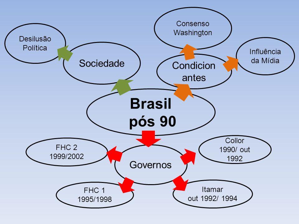 Brasil pós 90 Sociedade Condicionantes Governos Consenso Washington