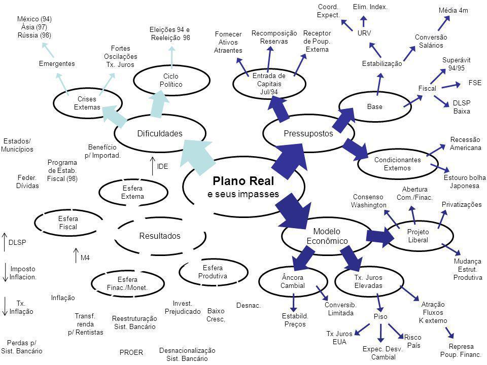 Plano Real e seus impasses Dificuldades Pressupostos Resultados Modelo