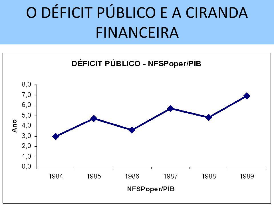 O DÉFICIT PÚBLICO E A CIRANDA FINANCEIRA