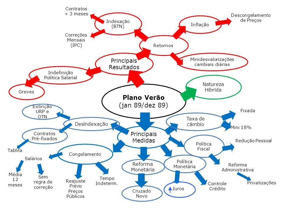 Plano Verão (jan 89/dez 89) Principais Resultados Principais Medidas