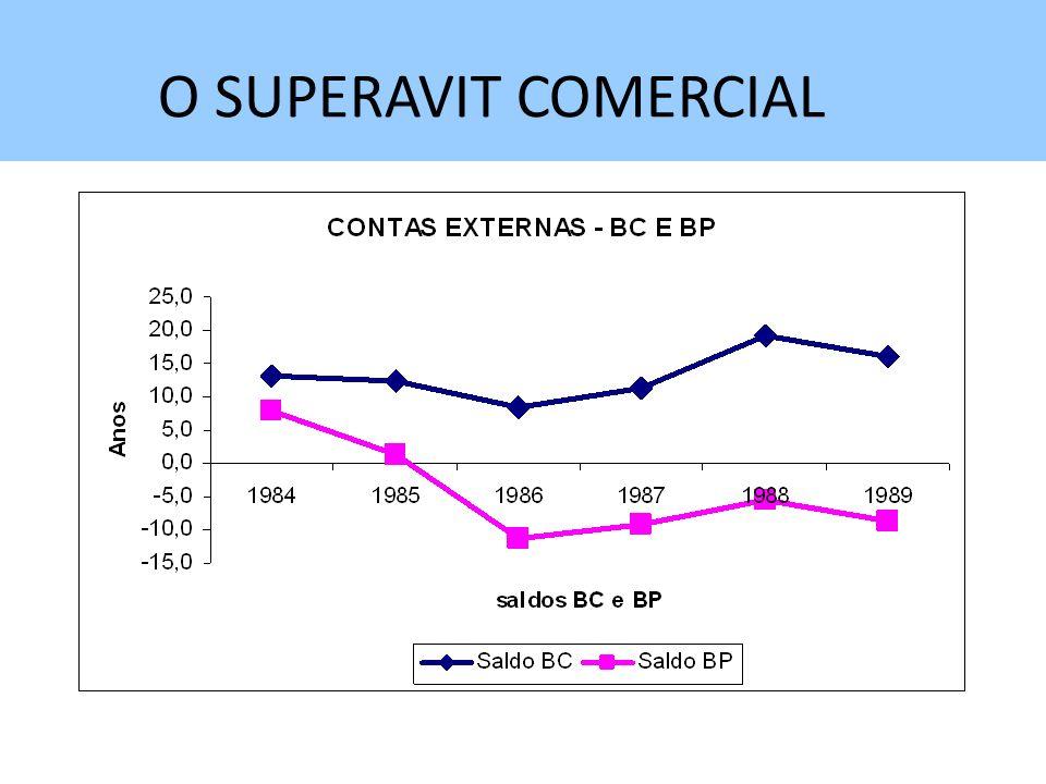 O SUPERAVIT COMERCIAL
