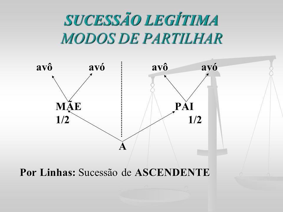 MODOS DE PARTILHAR SUCESSÃO LEGÍTIMA avô avó avô avó MÃE PAI 1/2 1/2 A