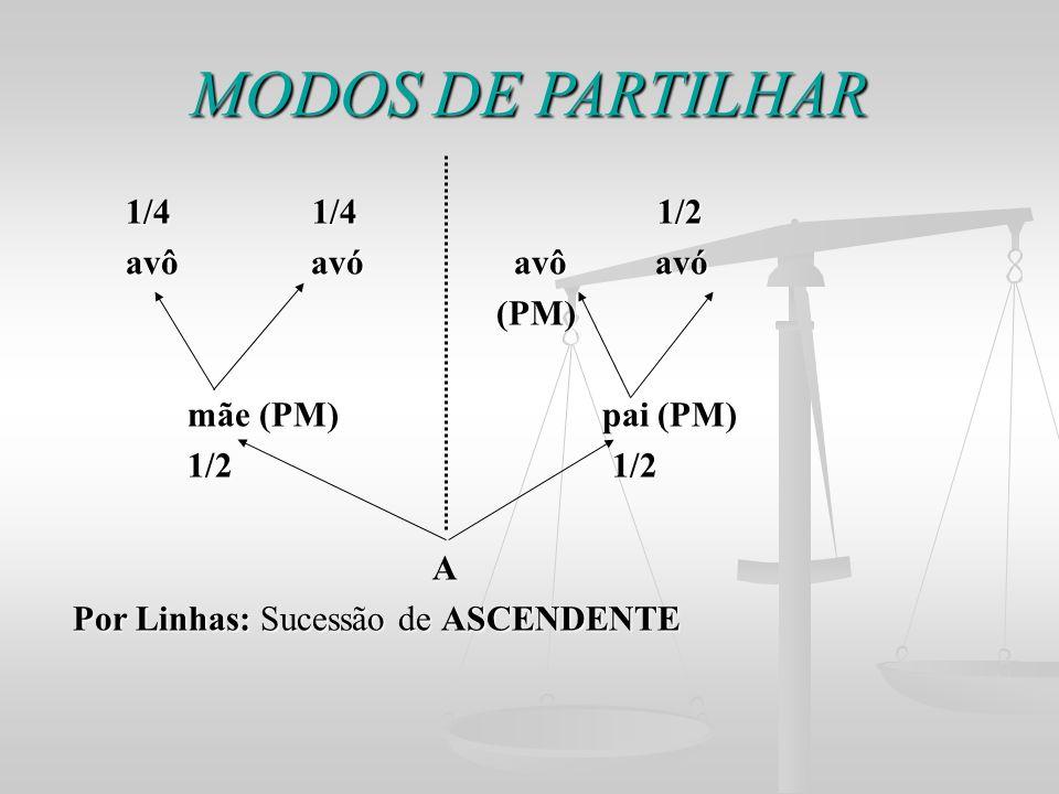 MODOS DE PARTILHAR 1/4 1/4 1/2 avô avó avô avó (PM) mãe (PM) pai (PM)