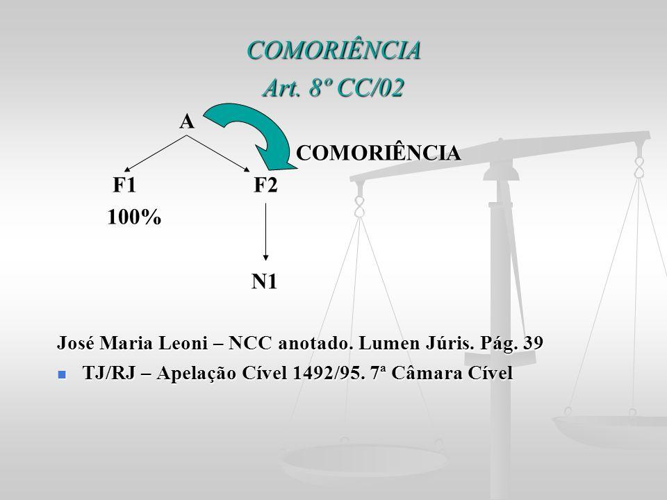 COMORIÊNCIA Art. 8º CC/02 A F1 F2 100% N1