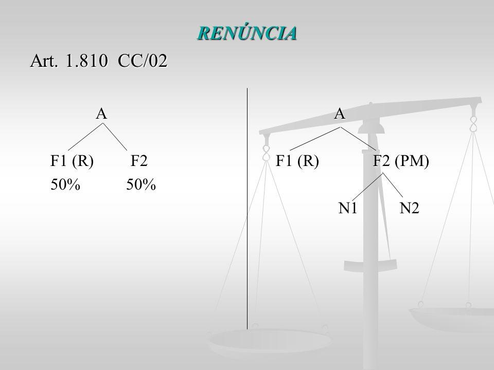RENÚNCIA Art. 1.810 CC/02. A A.