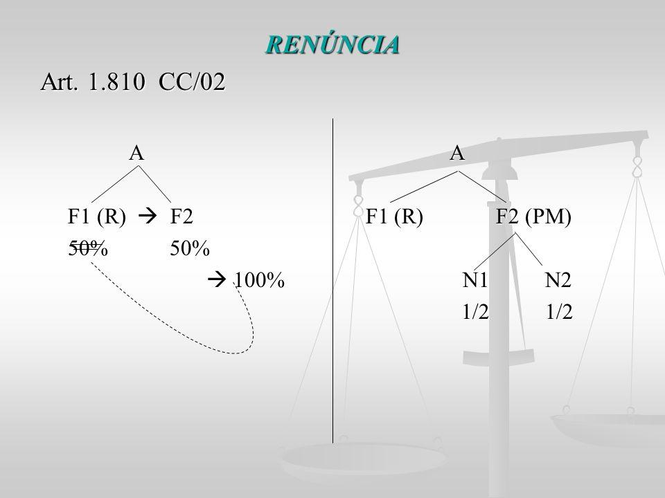 RENÚNCIA Art. 1.810 CC/02 A A F1 (R)  F2 F1 (R) F2 (PM) 50% 50%