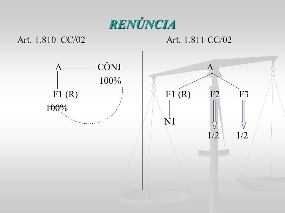 RENÚNCIA Art. 1.810 CC/02 Art. 1.811 CC/02 A CÔNJ A 100%