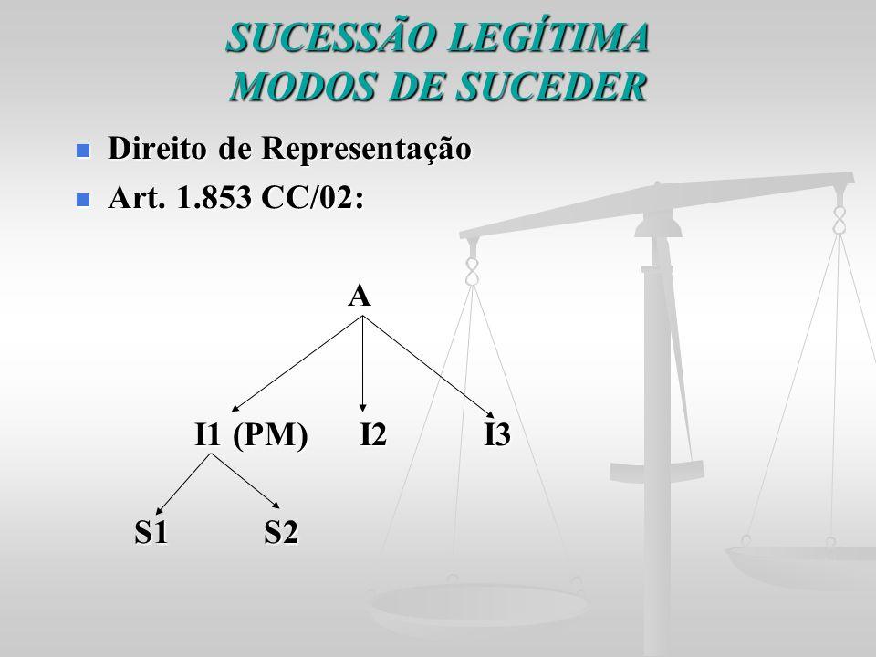 SUCESSÃO LEGÍTIMA MODOS DE SUCEDER