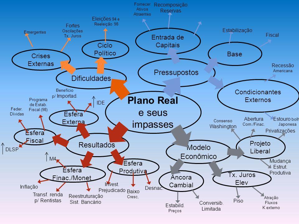 Plano Real e seus impasses Pressupostos Dificuldades Resultados Modelo