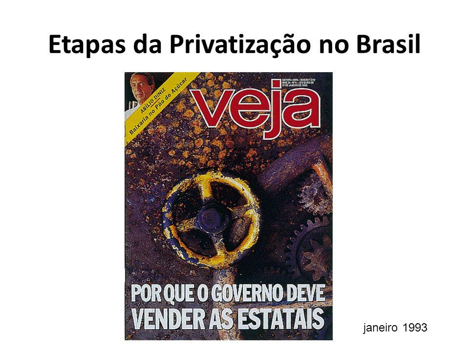 Etapas da Privatização no Brasil