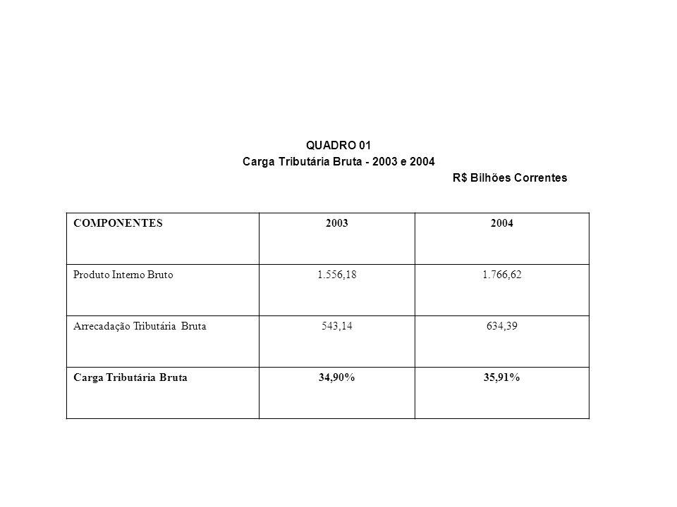 Carga Tributária Bruta - 2003 e 2004