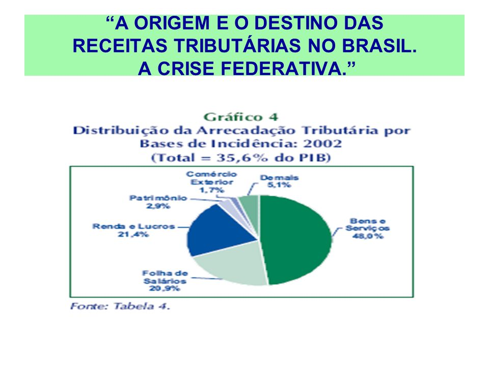 A ORIGEM E O DESTINO DAS RECEITAS TRIBUTÁRIAS NO BRASIL