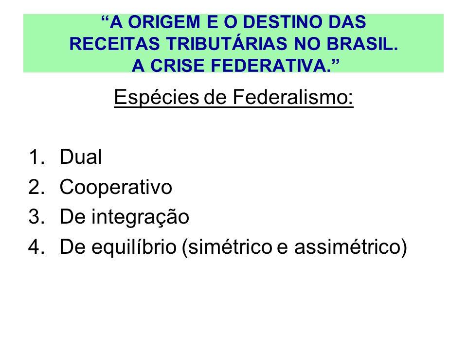 Espécies de Federalismo: