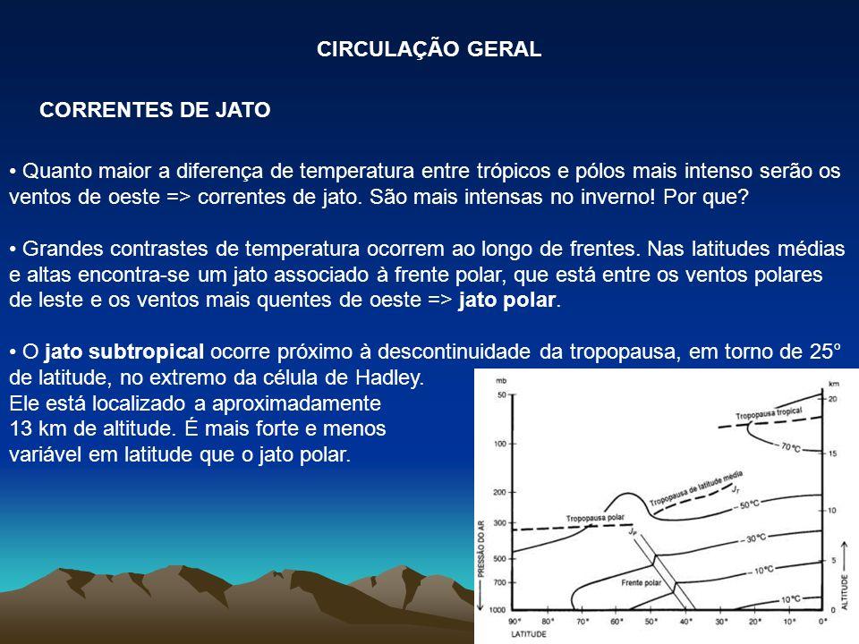 CIRCULAÇÃO GERAL CORRENTES DE JATO.