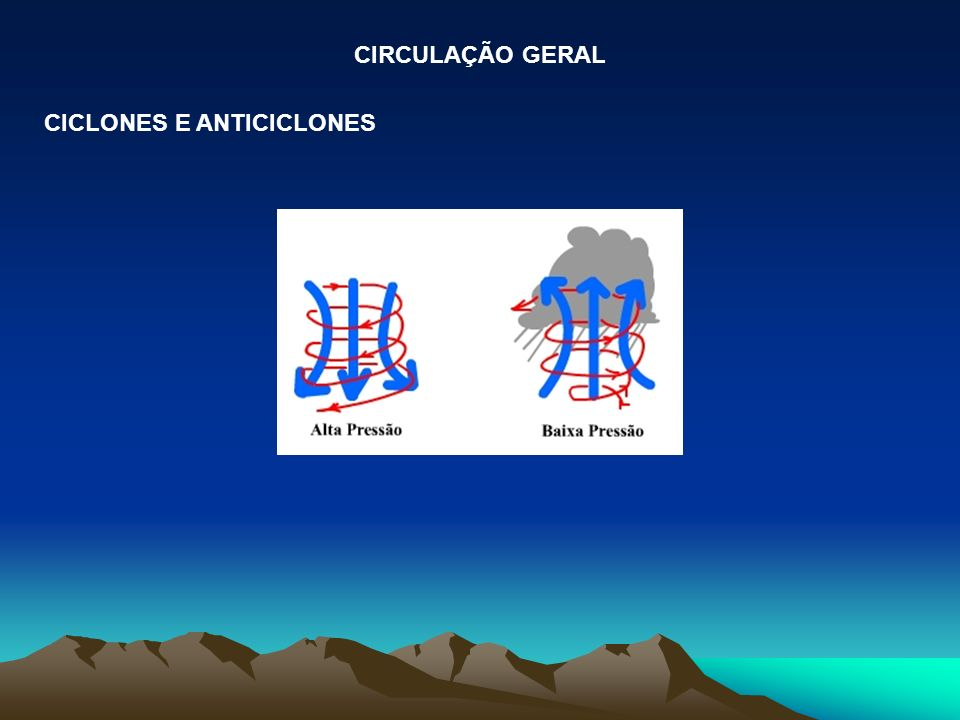 CIRCULAÇÃO GERAL CICLONES E ANTICICLONES