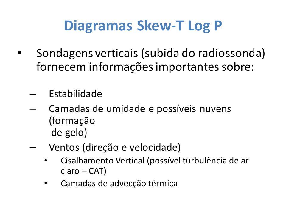Diagramas Skew-T Log P Sondagens verticais (subida do radiossonda) fornecem informações importantes sobre: