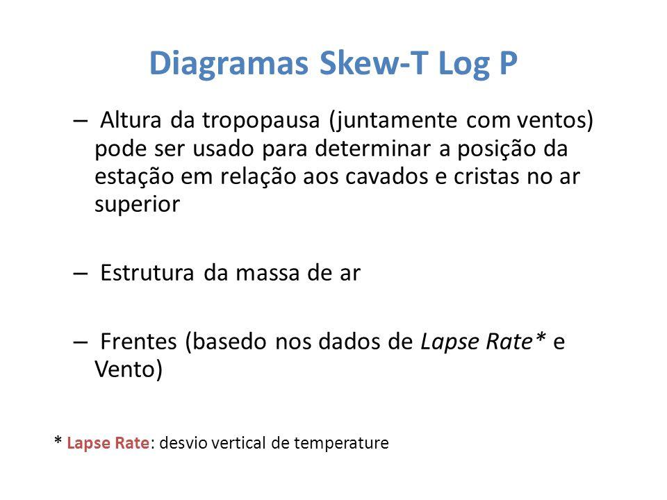 * Lapse Rate: desvio vertical de temperature