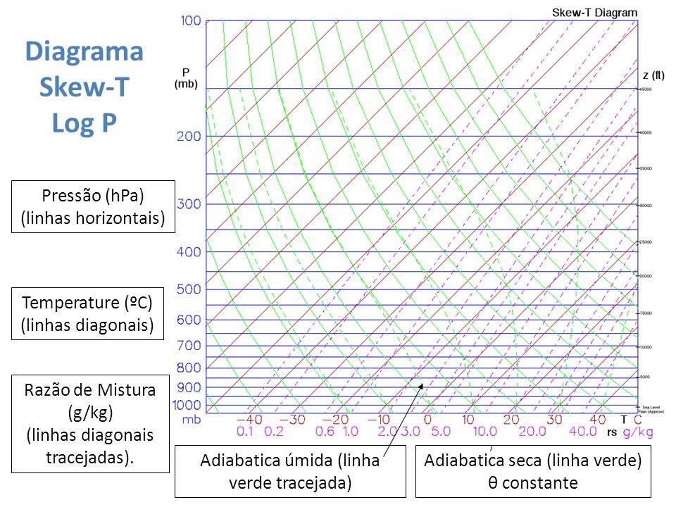 DiagramaSkew-T Log P Pressão (hPa) (linhas horizontais)
