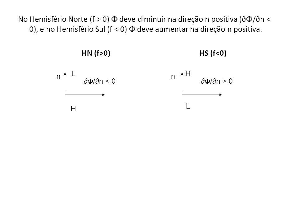 No Hemisfério Norte (f > 0)  deve diminuir na direção n positiva (∂/∂n < 0), e no Hemisfério Sul (f < 0)  deve aumentar na direção n positiva. HN (f>0) HS (f<0)