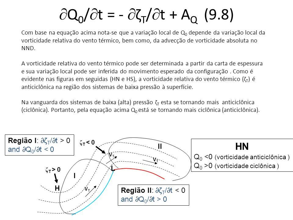 Q0/t = - ζT/t + AQ (9.8) HN Região I: ζT/t > 0