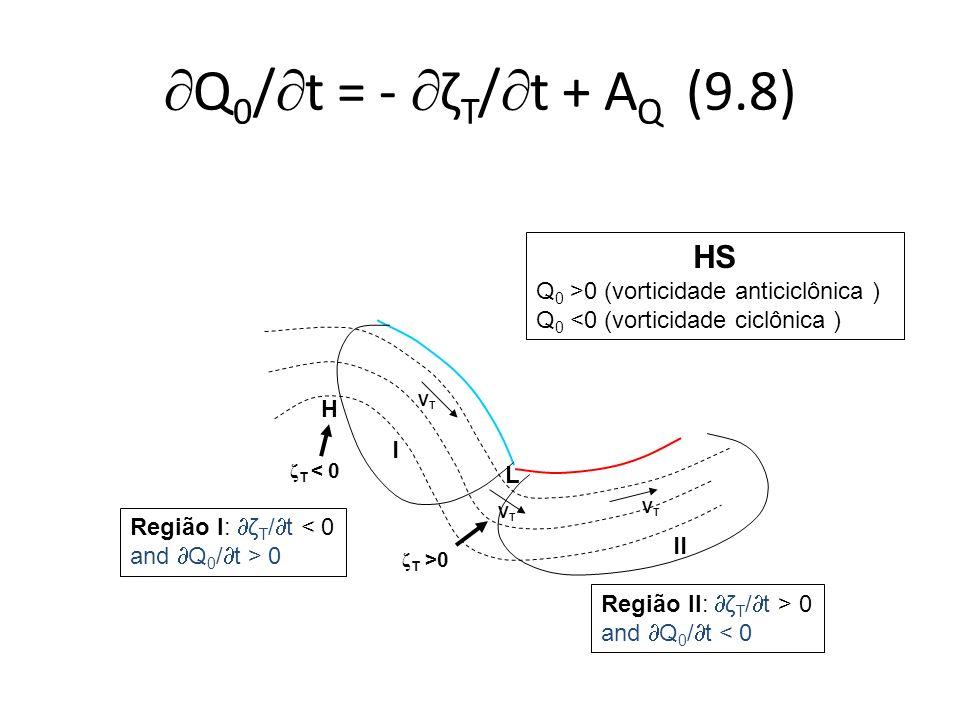 Q0/t = - ζT/t + AQ (9.8) HS Q0 >0 (vorticidade anticiclônica )