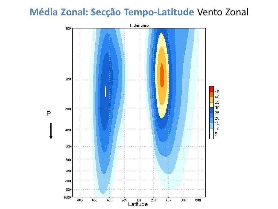 Média Zonal: Secção Tempo-Latitude Vento Zonal