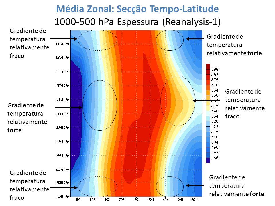 Média Zonal: Secção Tempo-Latitude 1000-500 hPa Espessura (Reanalysis-1)