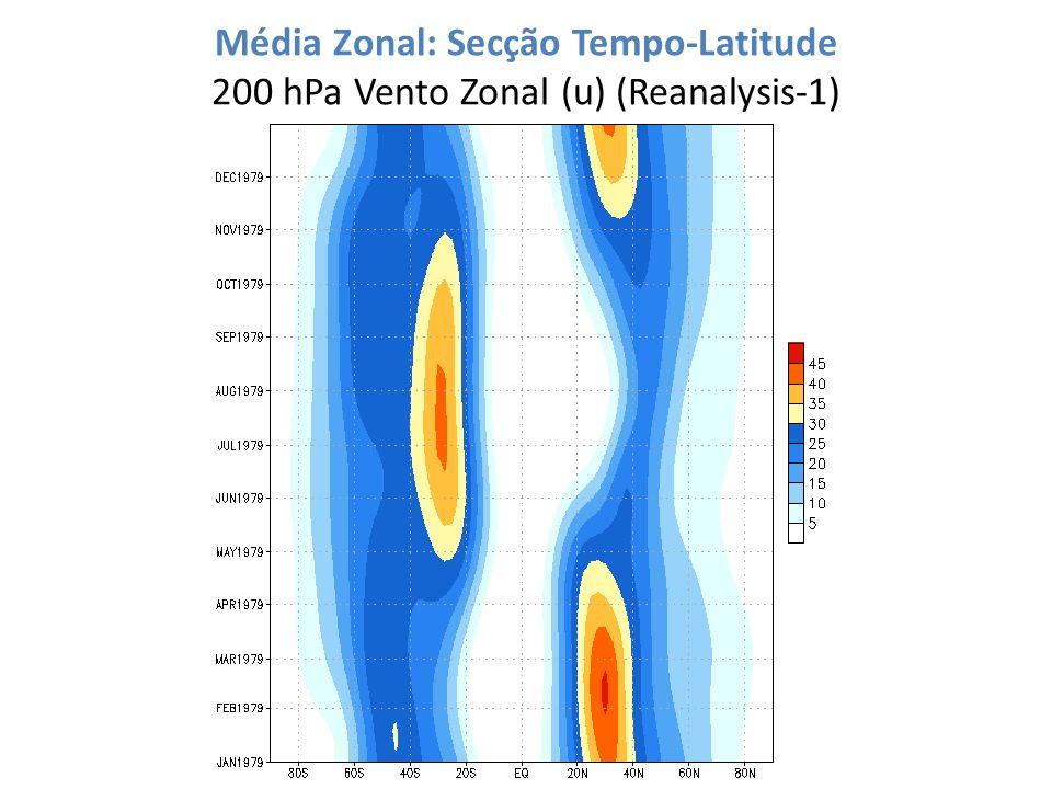 Média Zonal: Secção Tempo-Latitude 200 hPa Vento Zonal (u) (Reanalysis-1)