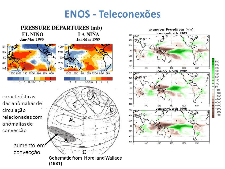 ENOS - Teleconexões A. C. características das anômalias de circulação relacionadas com anômalias de convecção.