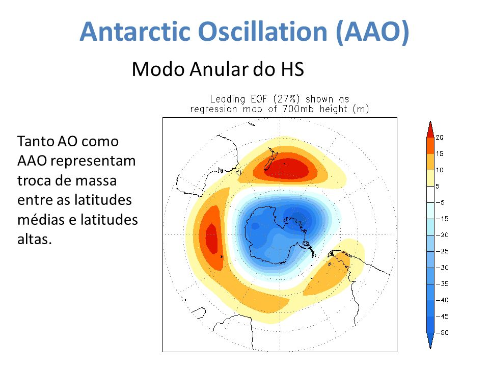 Antarctic Oscillation (AAO)