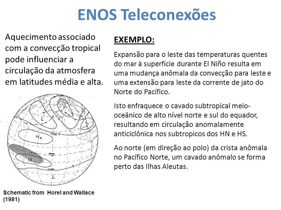 ENOS Teleconexões Aquecimento associado com a convecção tropical pode influenciar a circulação da atmosfera em latitudes média e alta.