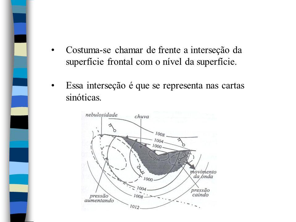 Costuma-se chamar de frente a interseção da superfície frontal com o nível da superfície.